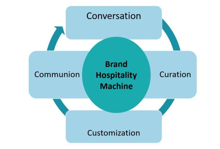 brand hospitality machine