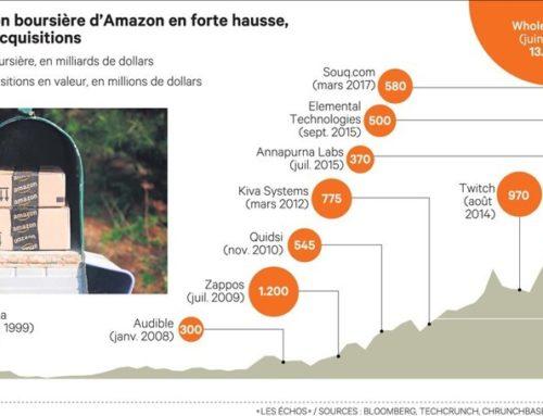 Amazon fait peur, même à Donald Trump