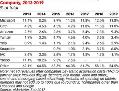 Looking Beyond the Facebook / Google Duopoly – eMarketer
