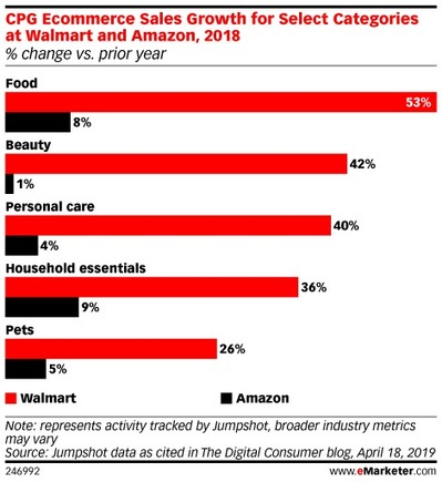 Walmart CPG Ecommerce Sales Top Amazon - eMarketer Trends, Forecasts