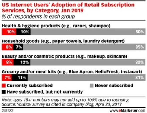 Are Consumers Ready for Retail Subscriptions? – eMarketer Trends, Forecasts & Statistics