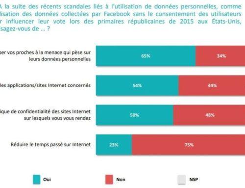 Données personnelles: 93% des Français jugent le niveau de protection trop faible