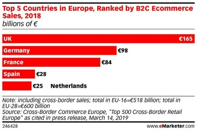 In Germany, Retail Ecommerce Sales Are Rising Much Faster than Brick