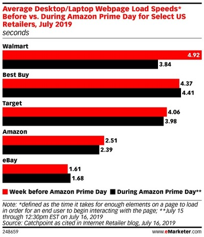 Four Takeaways from Amazon Prime Day 2019 - eMarketer Trends