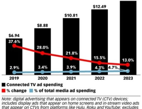 Who Controls Connected TV Ad Budgets? – eMarketer Trends, Forecasts & Statistics